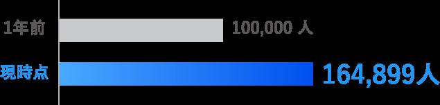 1年前:100,000人/現時点:164,899人